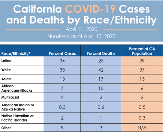 COVID-19 Cases and Deaths by Race and Ethnicity