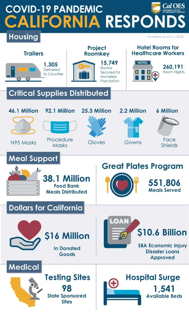California's Response by the Numbers
