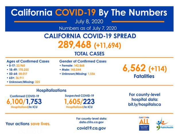 covid19 latest numbers
