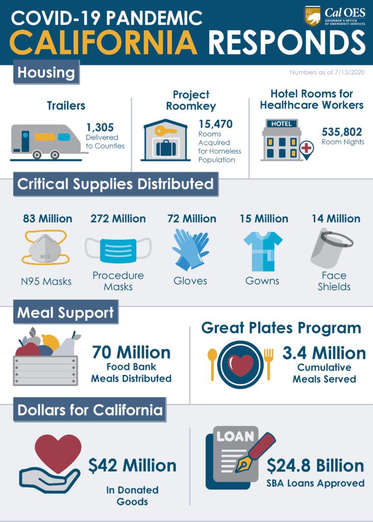 Statistics of California's response to COVID-19