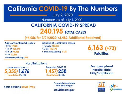 covid facts 0702