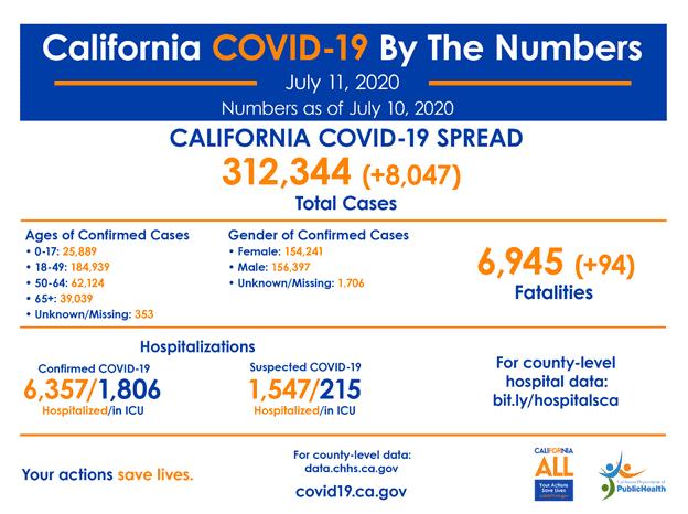 covid19 statistics
