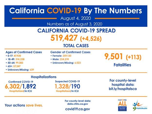 covid19 by the numbers