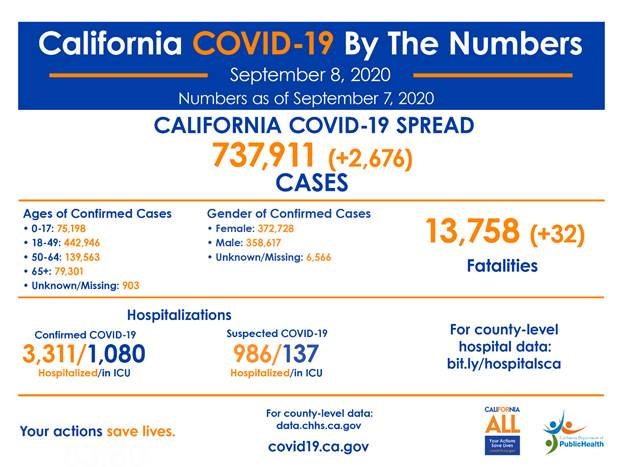 Latest Covid19 Facts, as outlined in story