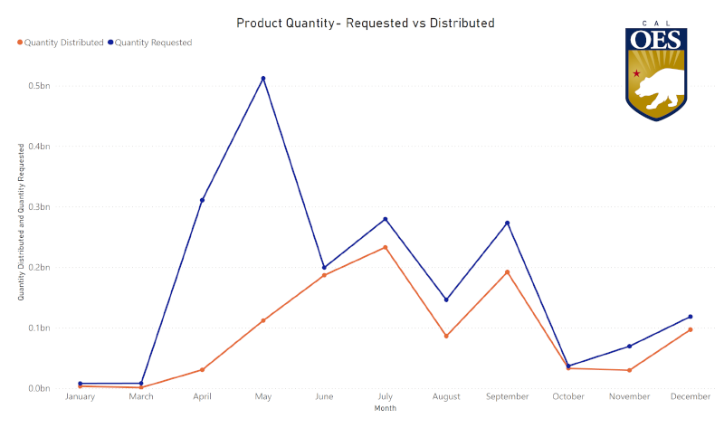 Graph showing PPE Request VS. Fulfillment
