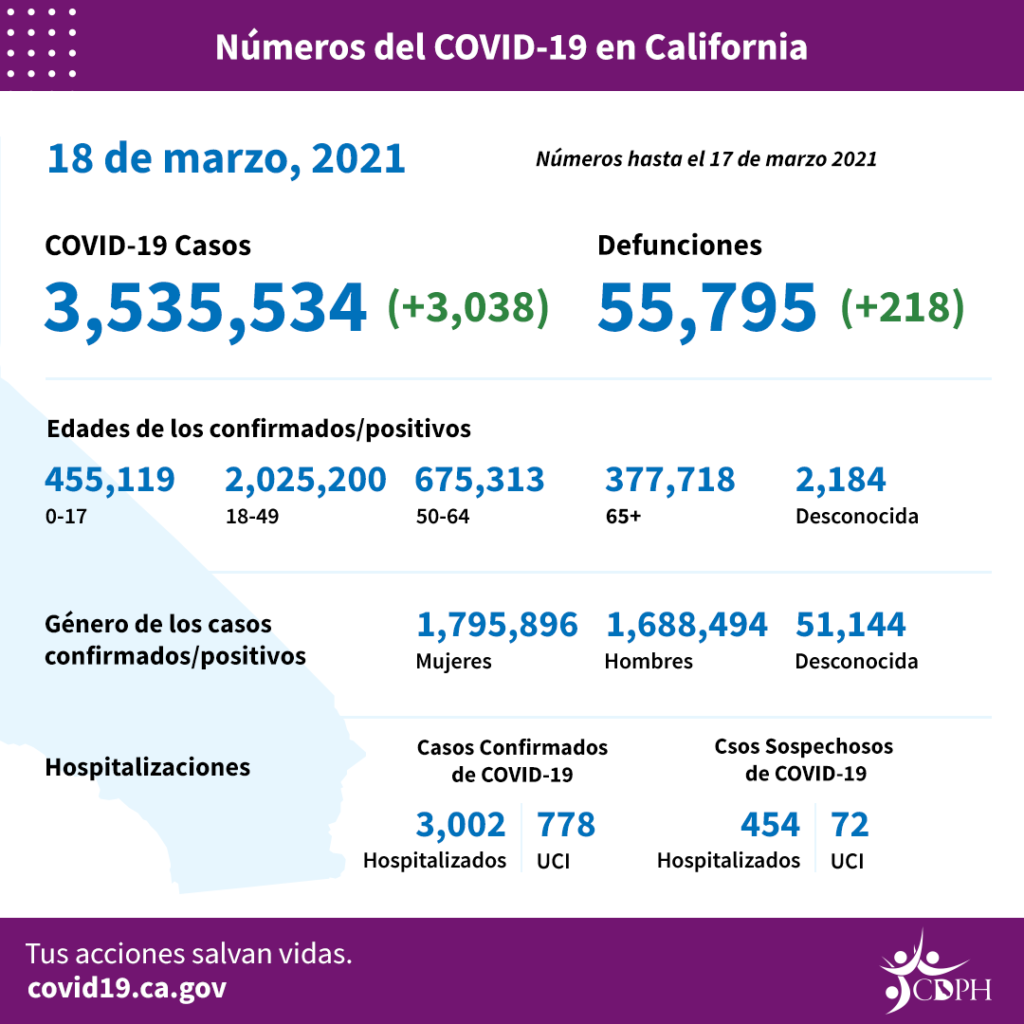 daily covid facts in graphic n spanish from article