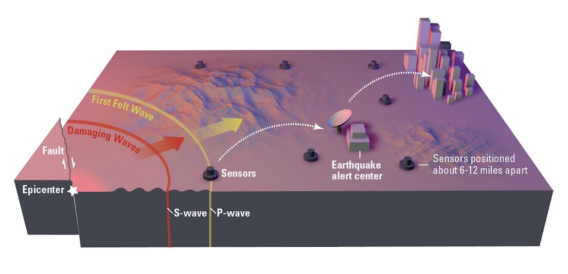 Earthquake Early Warning basic operation