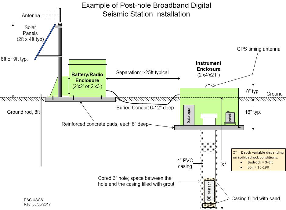 Technical drawing depicting a Post-hole broadband digital seismic station