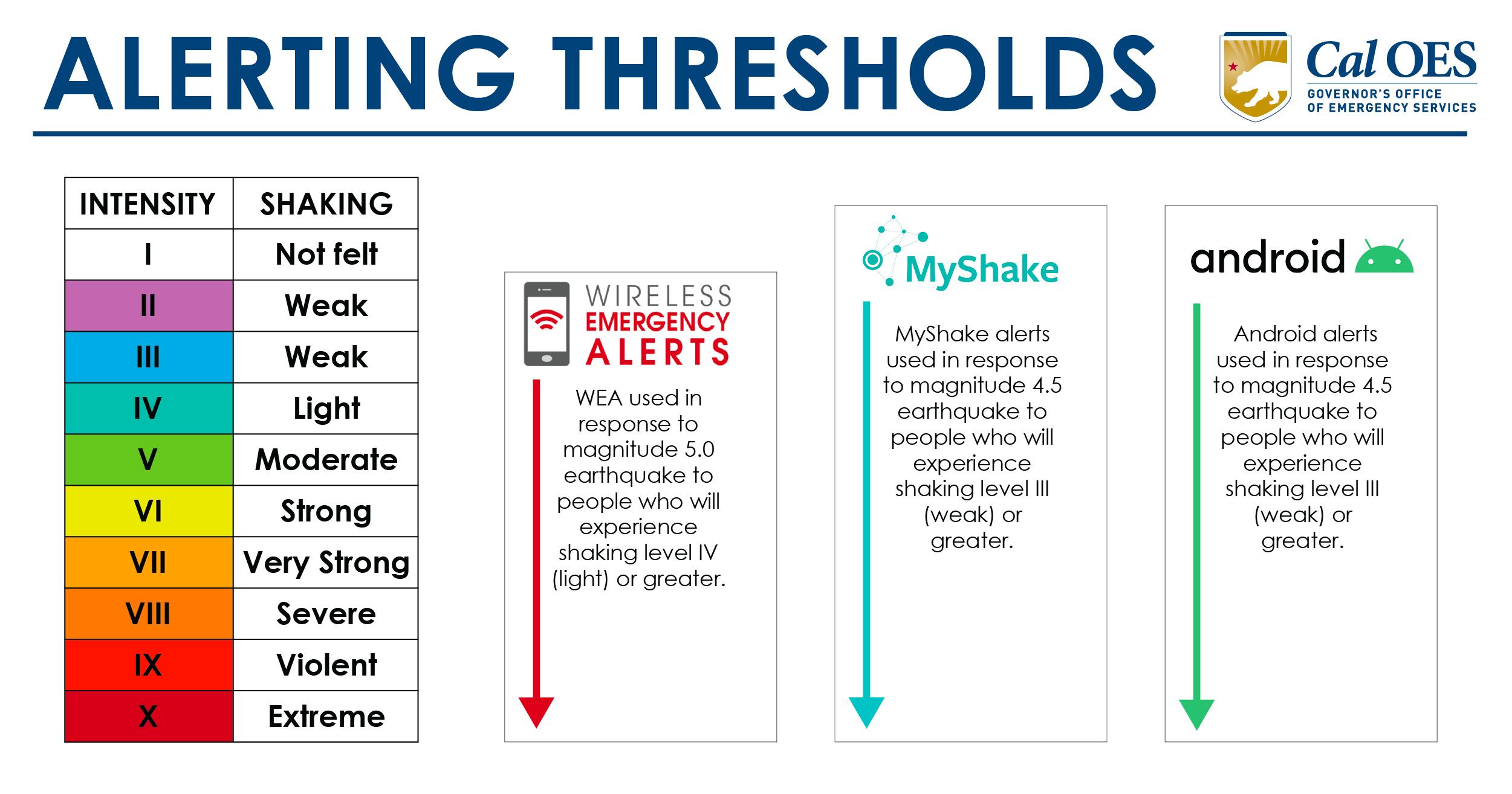 Alerting Thresholds Graphic